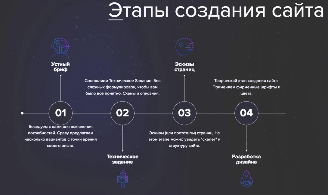 Процесс создания сайта с чего начать создание продвижение сайтов севастополь